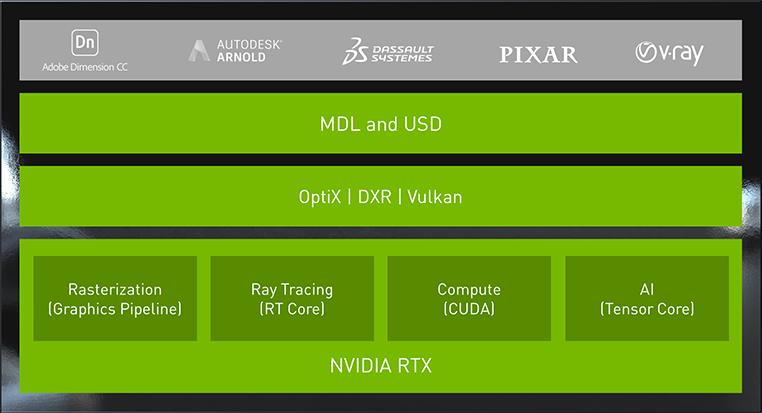 Nvidia RTX - Turing