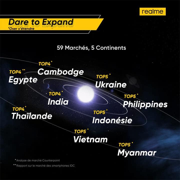 Pays dans lesquels Realme se classe dans le Top 5 des smartphones