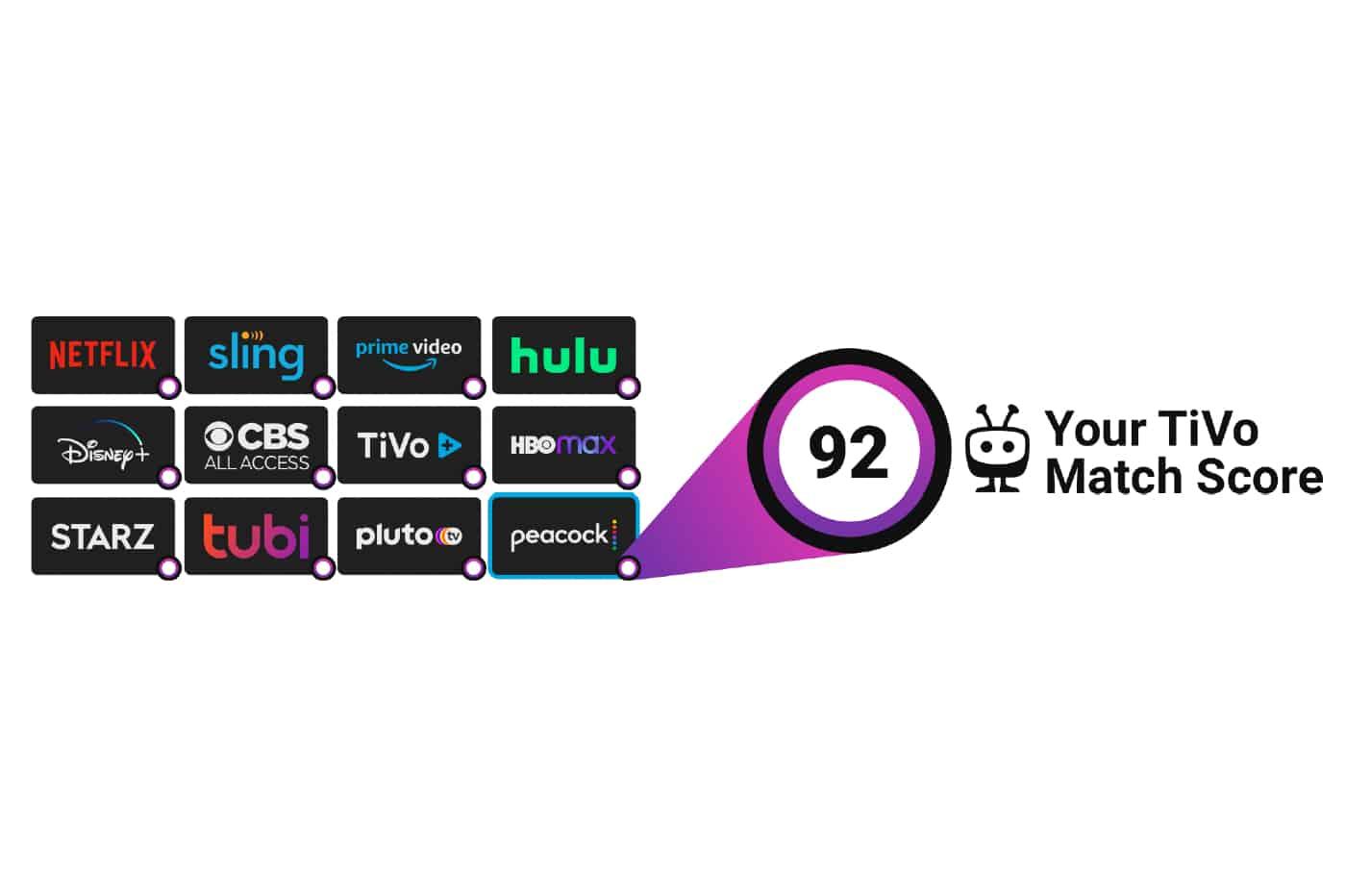 La TiVo box TV vous permettra de rassembler tout les services de streaming vidéo et de trouver le contenu vidéo qui vous correspond.