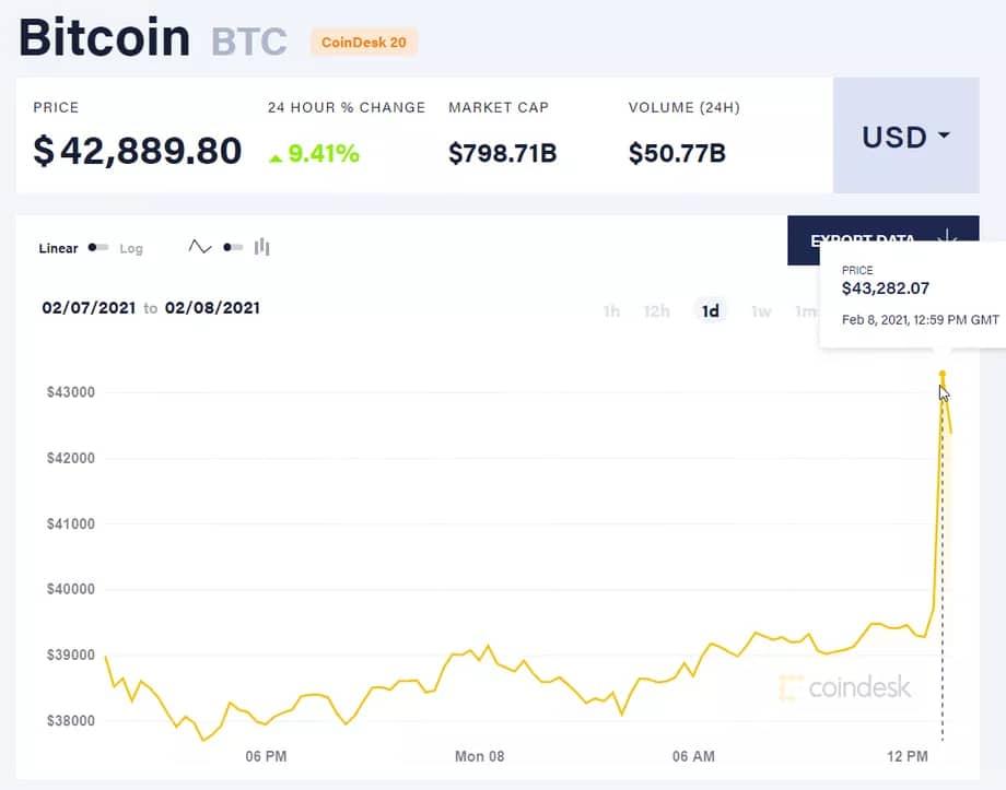 Le cours du Bitcoin en février 2021 avec la mise en avant d'Elon Musk