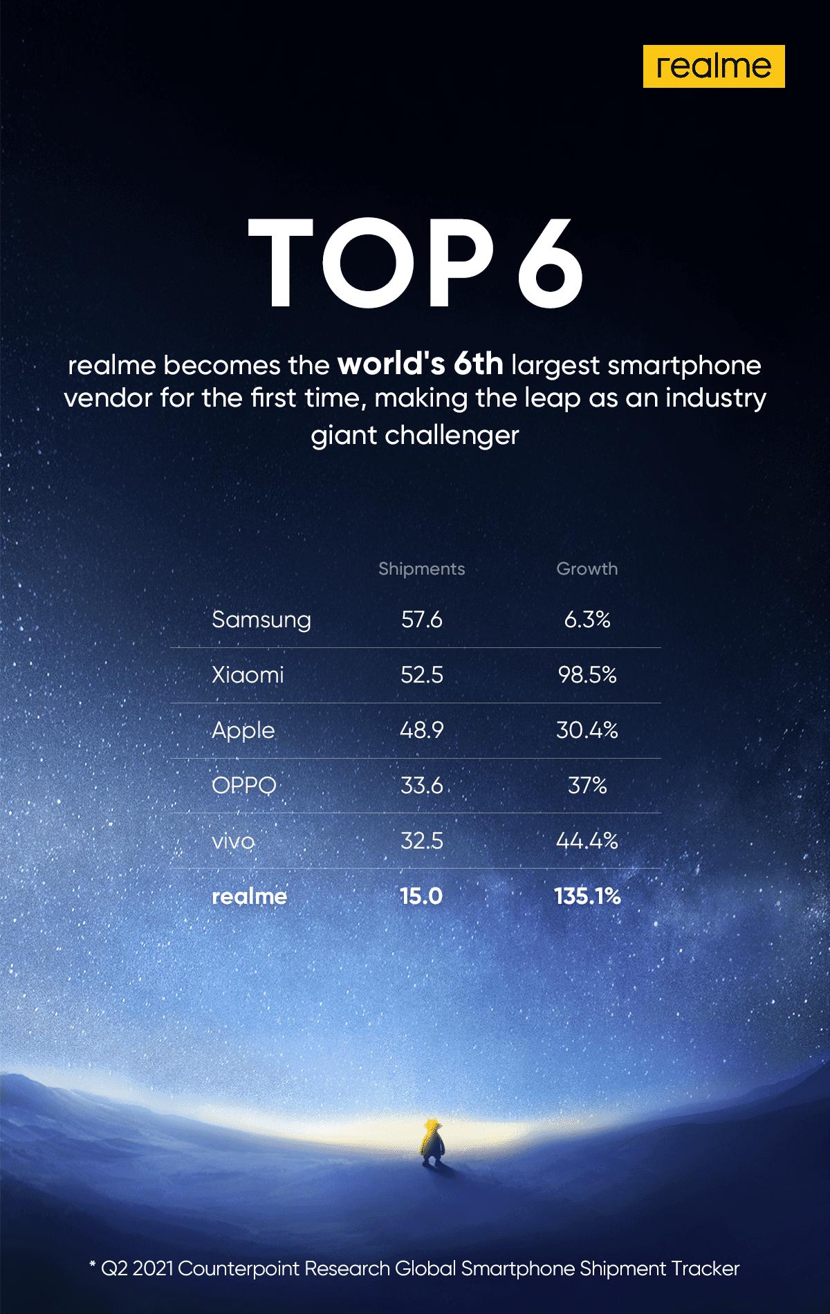 realme se classe à la sixième place du classement des meilleurs fournisseurs de smartphones à l'échelle mondiale.