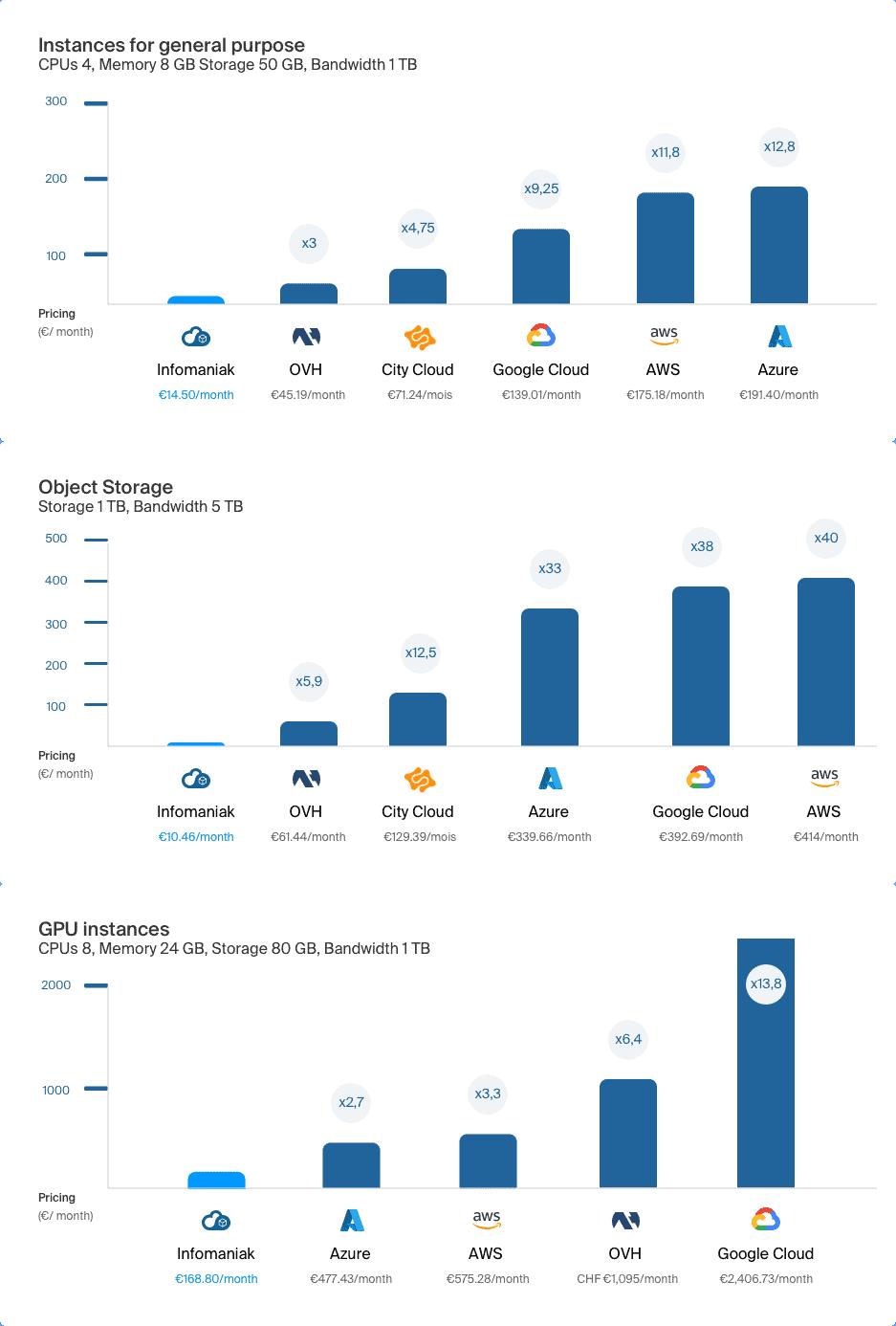Compatif des prix entre Infomaniak et ses concurrents au sujet de l'offre Public Cloud.